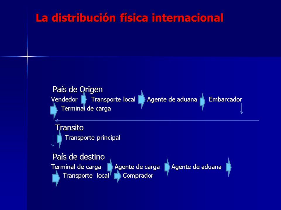La distribución física internacional