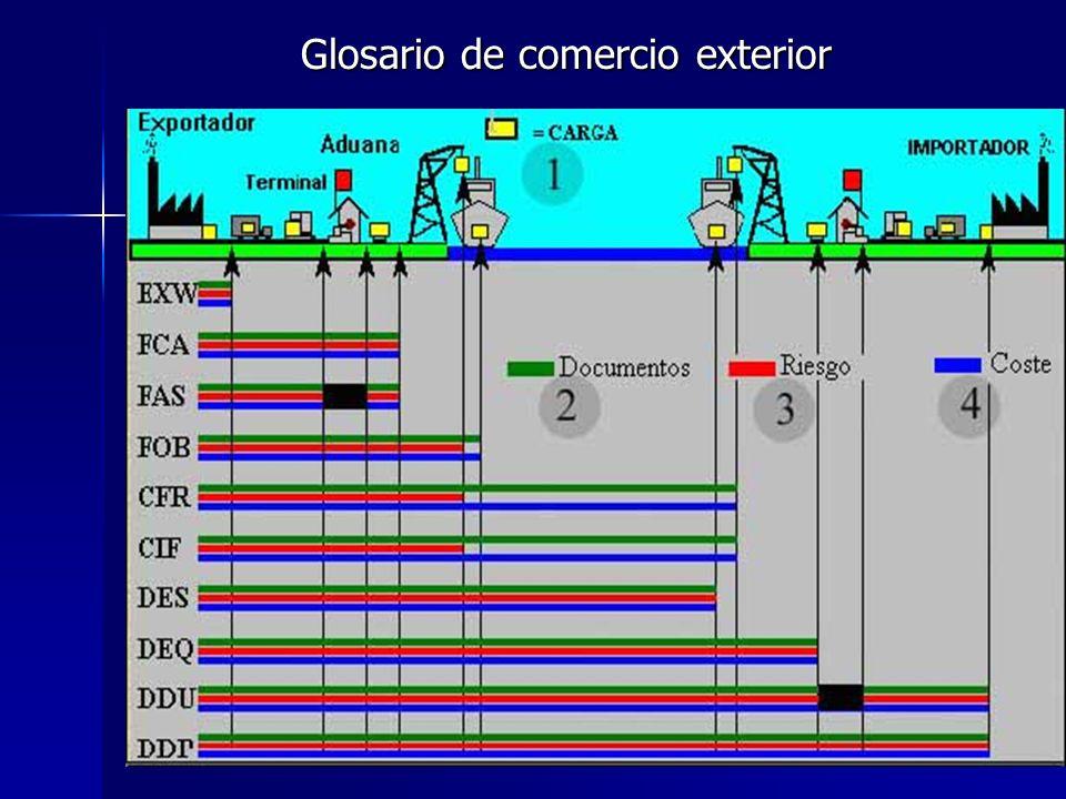 Glosario de comercio exterior