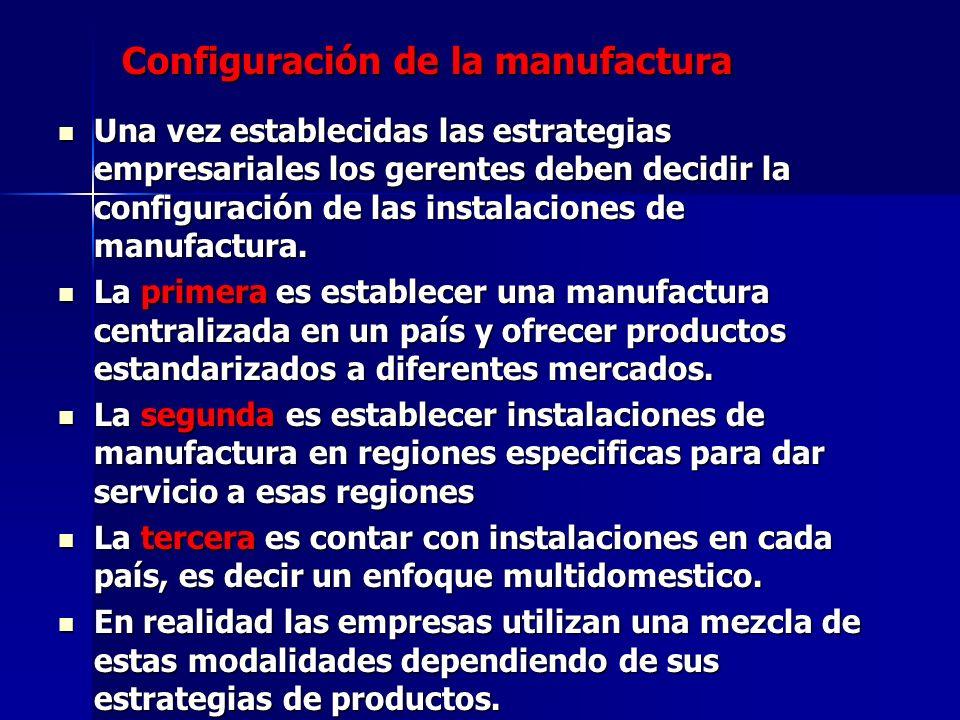 Configuración de la manufactura