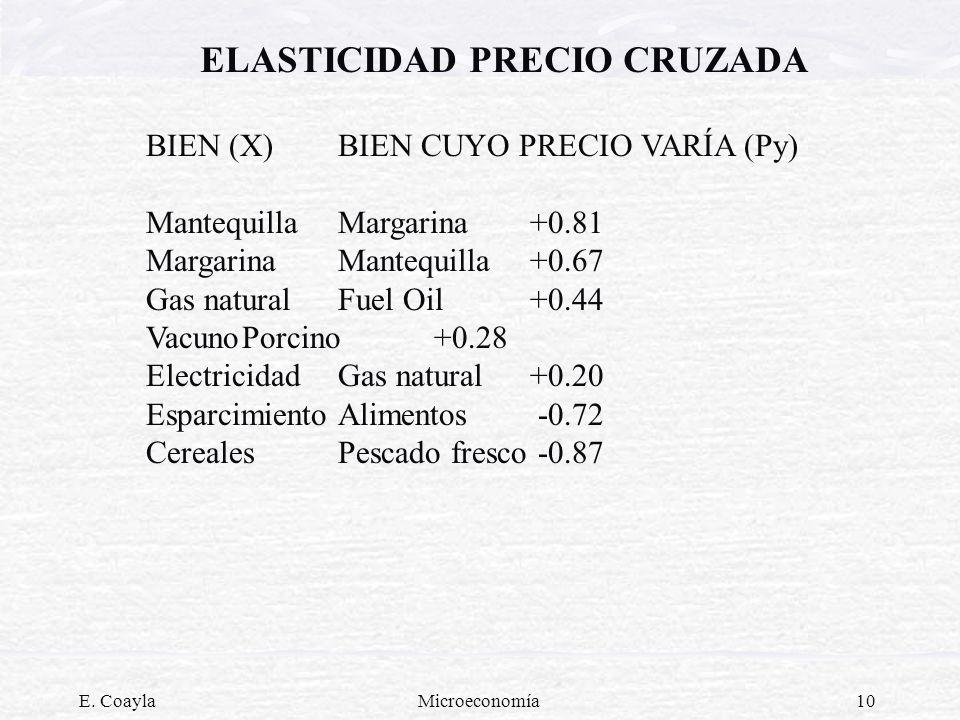 ELASTICIDAD PRECIO CRUZADA