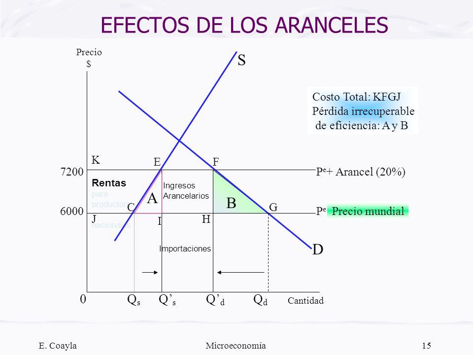 EFECTOS DE LOS ARANCELES