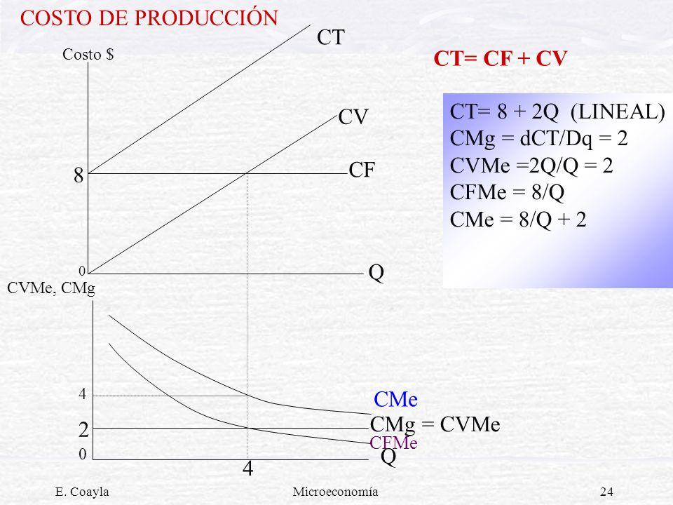 COSTO DE PRODUCCIÓN CT CT= CF + CV CT= 8 + 2Q (LINEAL) CV