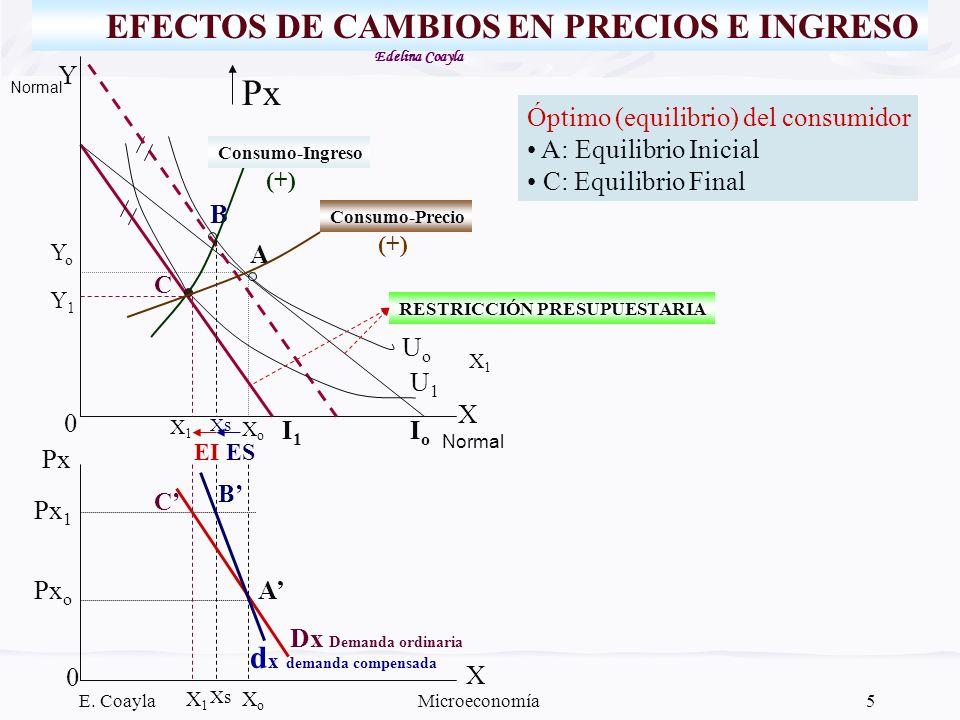 Px EFECTOS DE CAMBIOS EN PRECIOS E INGRESO dx demanda compensada Y