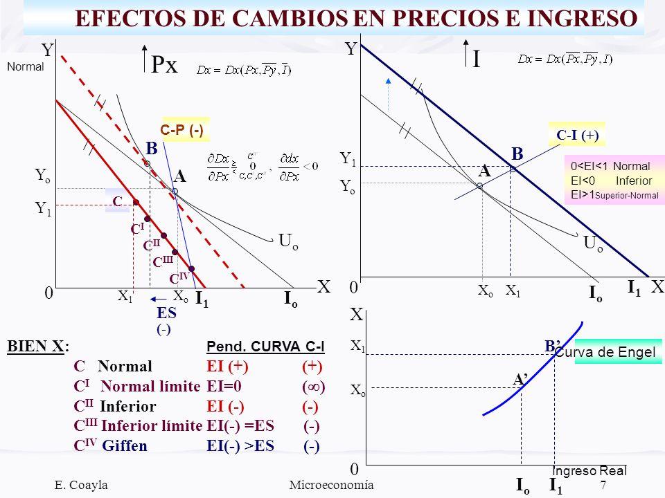 I Px EFECTOS DE CAMBIOS EN PRECIOS E INGRESO Y Y B B A A Uo Uo X I1 X