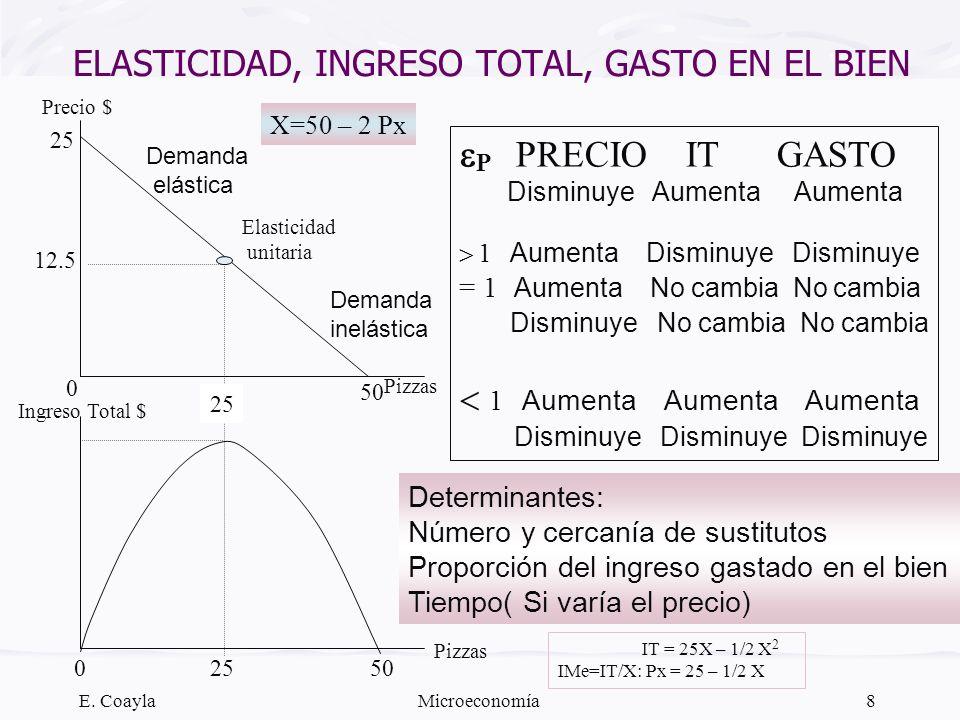 ELASTICIDAD, INGRESO TOTAL, GASTO EN EL BIEN