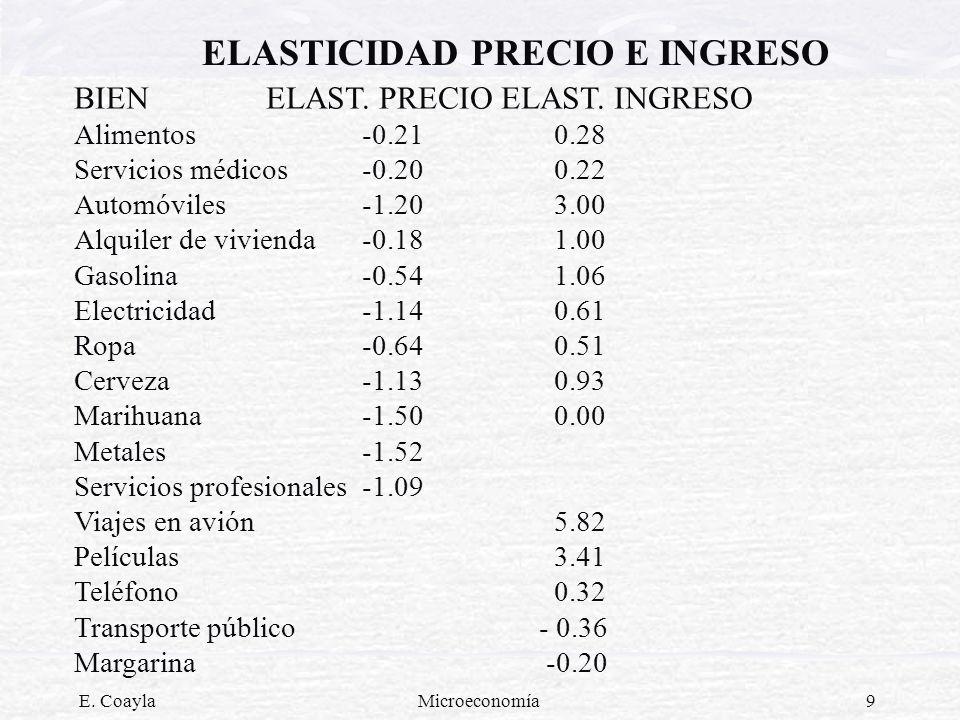 ELASTICIDAD PRECIO E INGRESO