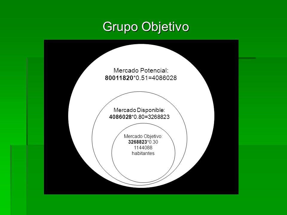 Grupo Objetivo Mercado Potencial: 80011820*0.51=4086028