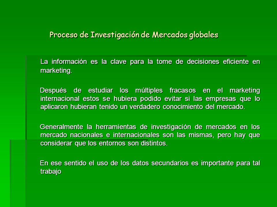Proceso de Investigación de Mercados globales