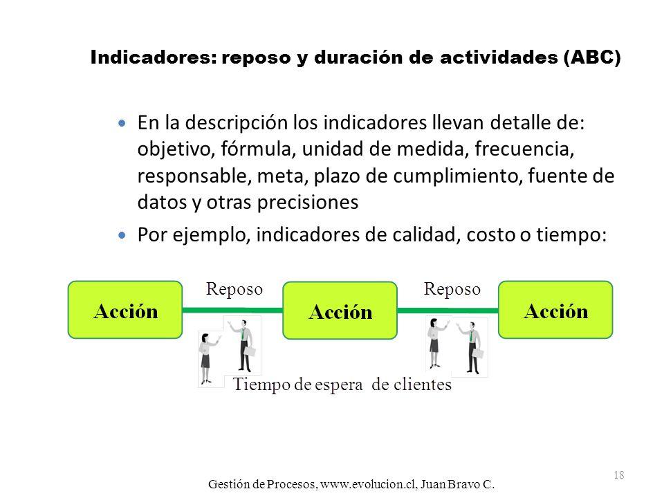 Indicadores: reposo y duración de actividades (ABC)
