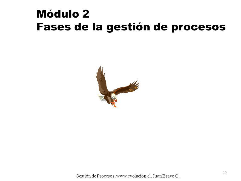 Módulo 2 Fases de la gestión de procesos