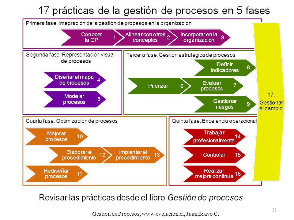 Revisar las prácticas desde el libro Gestión de procesos