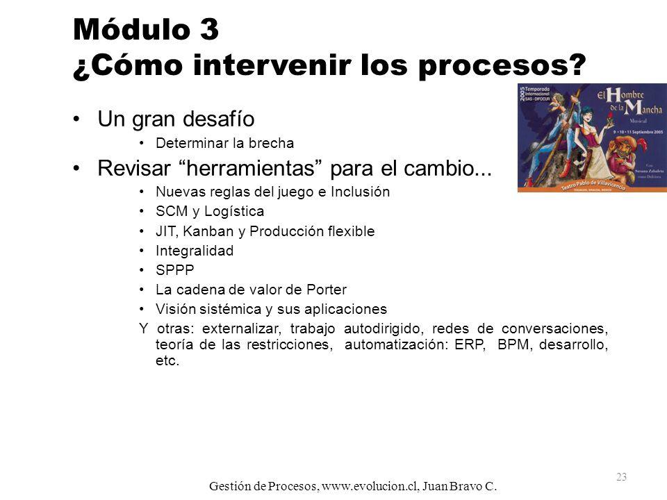 Módulo 3 ¿Cómo intervenir los procesos