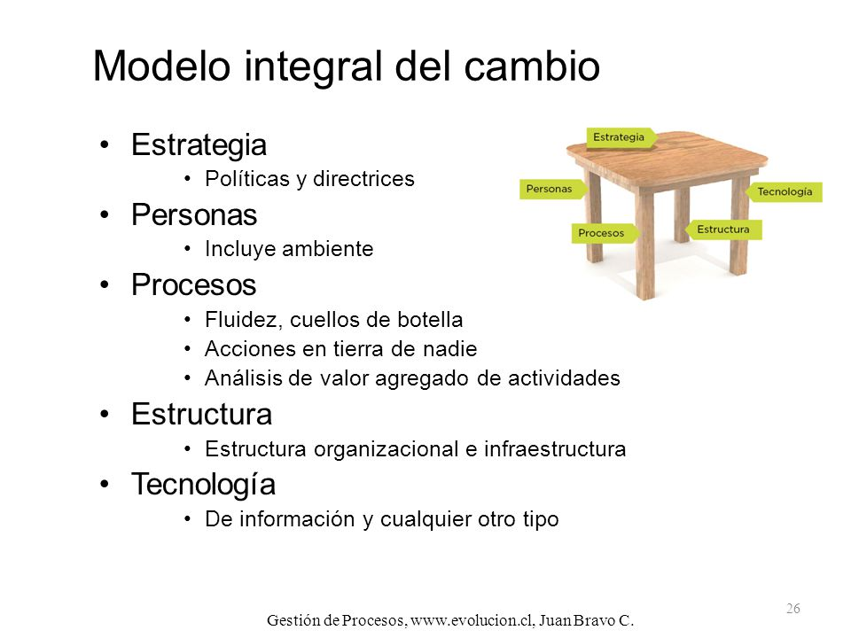 Modelo integral del cambio