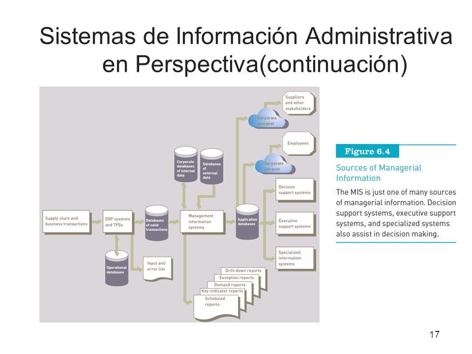 Sistemas de Información Administrativa en Perspectiva(continuación)