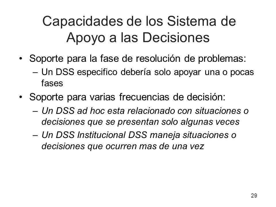 Capacidades de los Sistema de Apoyo a las Decisiones