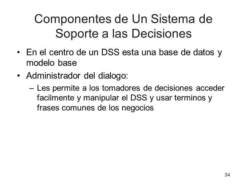 Componentes de Un Sistema de Soporte a las Decisiones