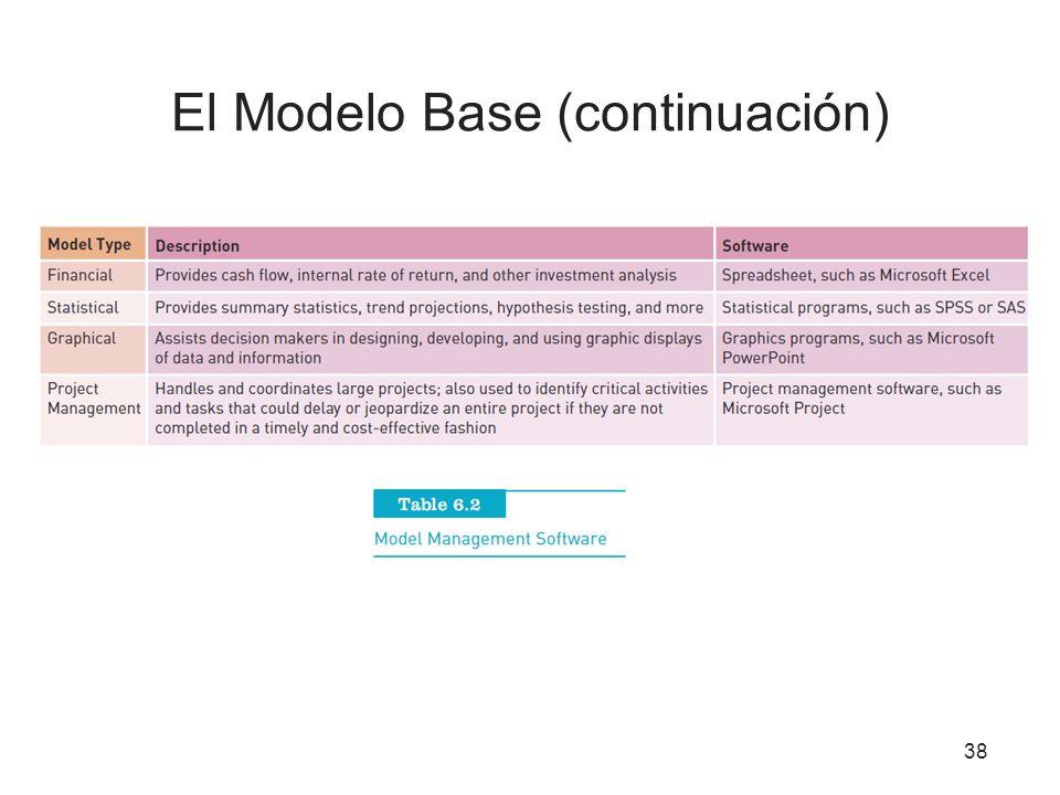 El Modelo Base (continuación)