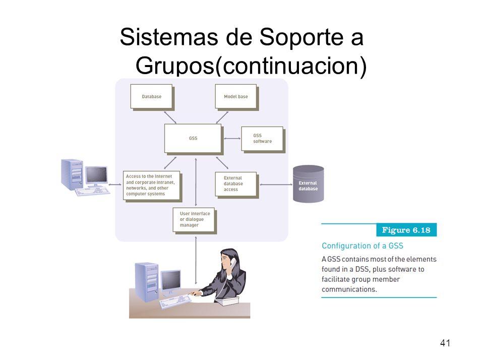 Sistemas de Soporte a Grupos(continuacion)