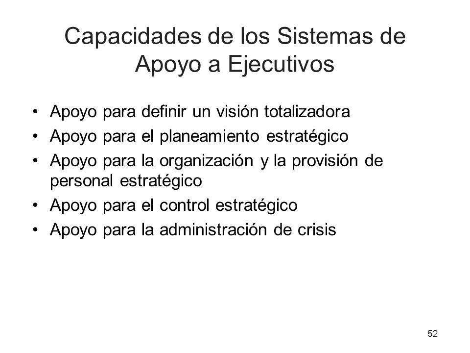 Capacidades de los Sistemas de Apoyo a Ejecutivos