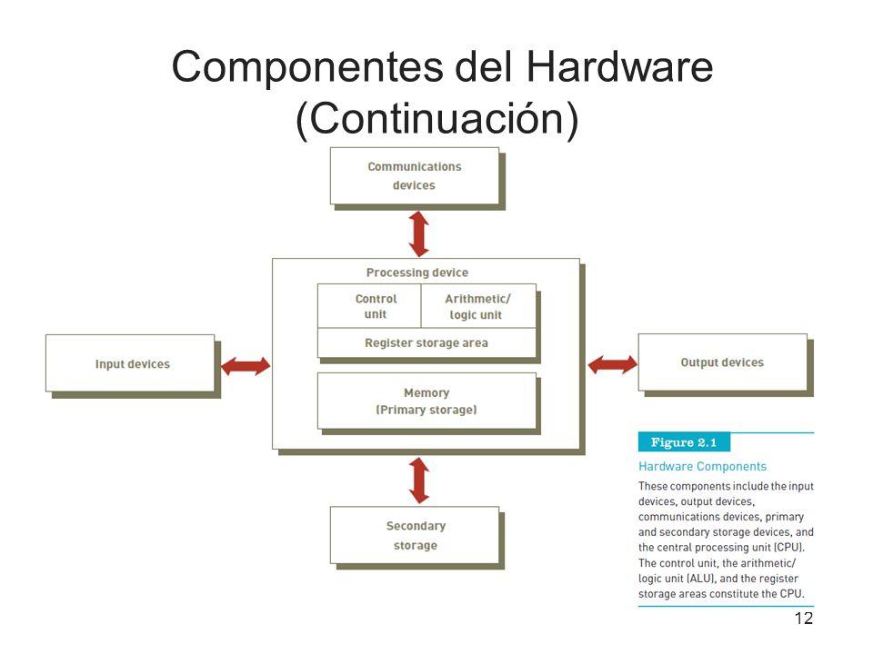 Componentes del Hardware (Continuación)