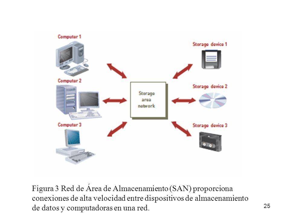 Figura 3 Red de Área de Almacenamiento (SAN) proporciona conexiones de alta velocidad entre dispositivos de almacenamiento de datos y computadoras en una red.