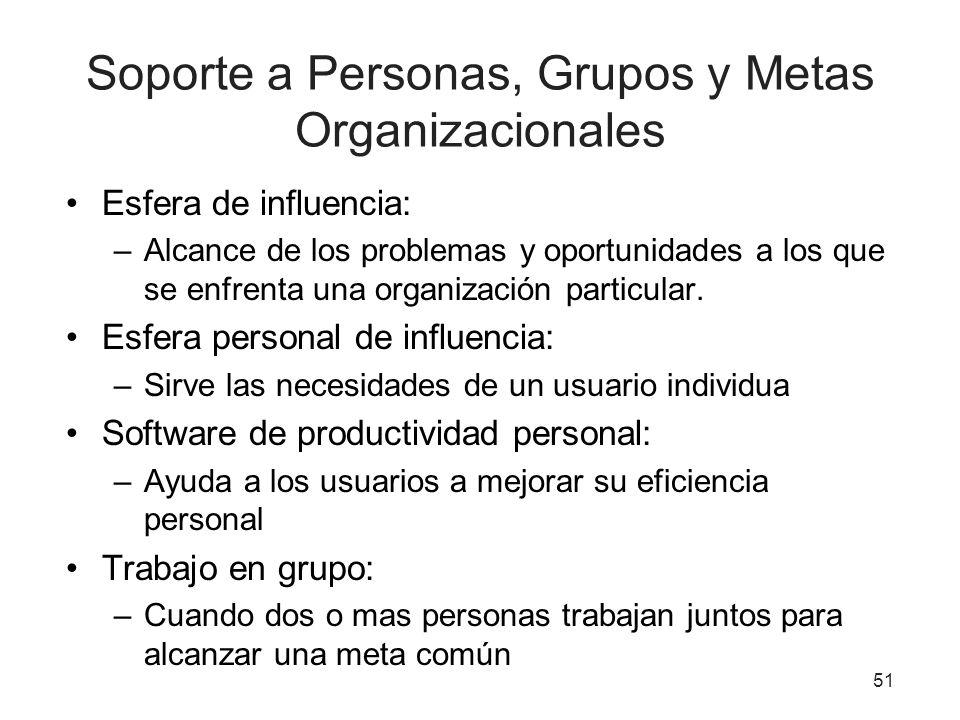 Soporte a Personas, Grupos y Metas Organizacionales