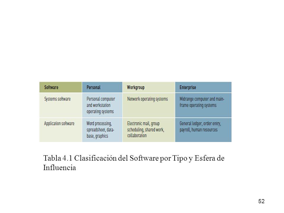 Tabla 4.1 Clasificación del Software por Tipo y Esfera de Influencia