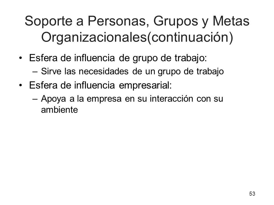 Soporte a Personas, Grupos y Metas Organizacionales(continuación)