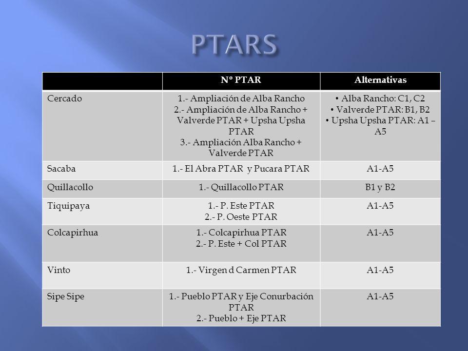 PTARS Nº PTAR Alternativas Cercado 1.- Ampliación de Alba Rancho