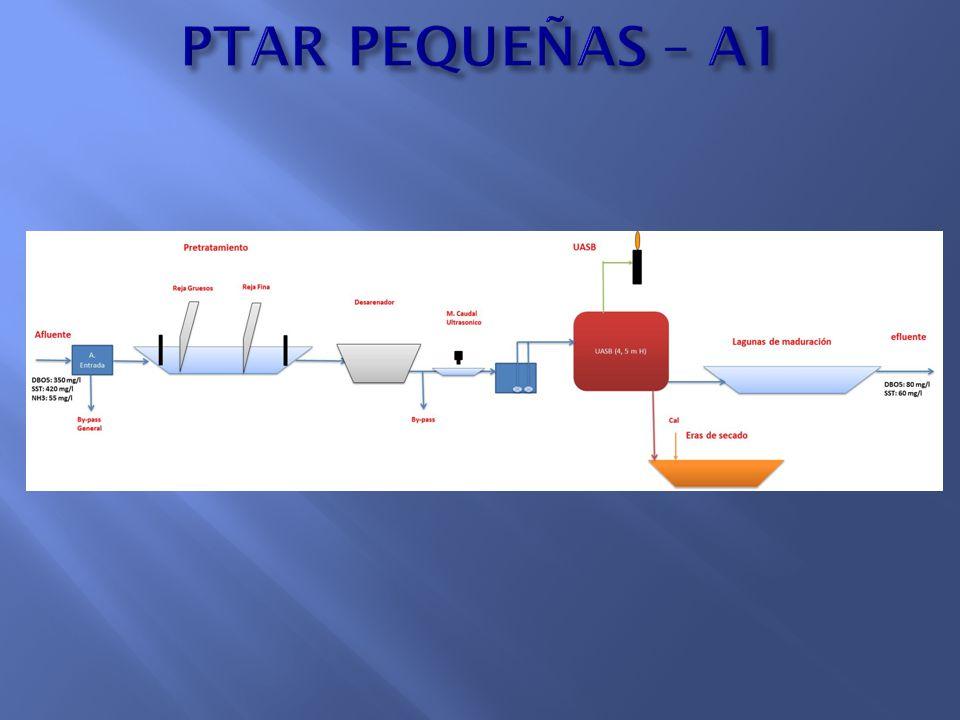 PTAR PEQUEÑAS – A1
