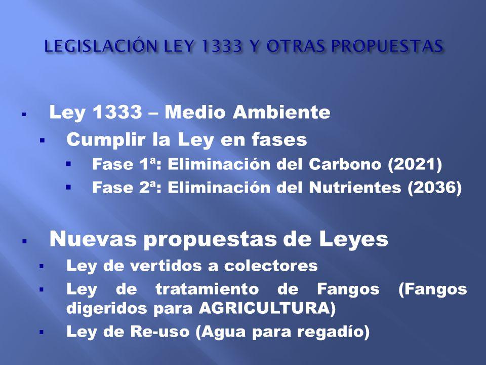 LEGISLACIÓN LEY 1333 Y OTRAS PROPUESTAS