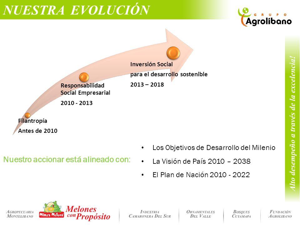NUESTRA EVOLUCIÓN Nuestro accionar está alineado con: