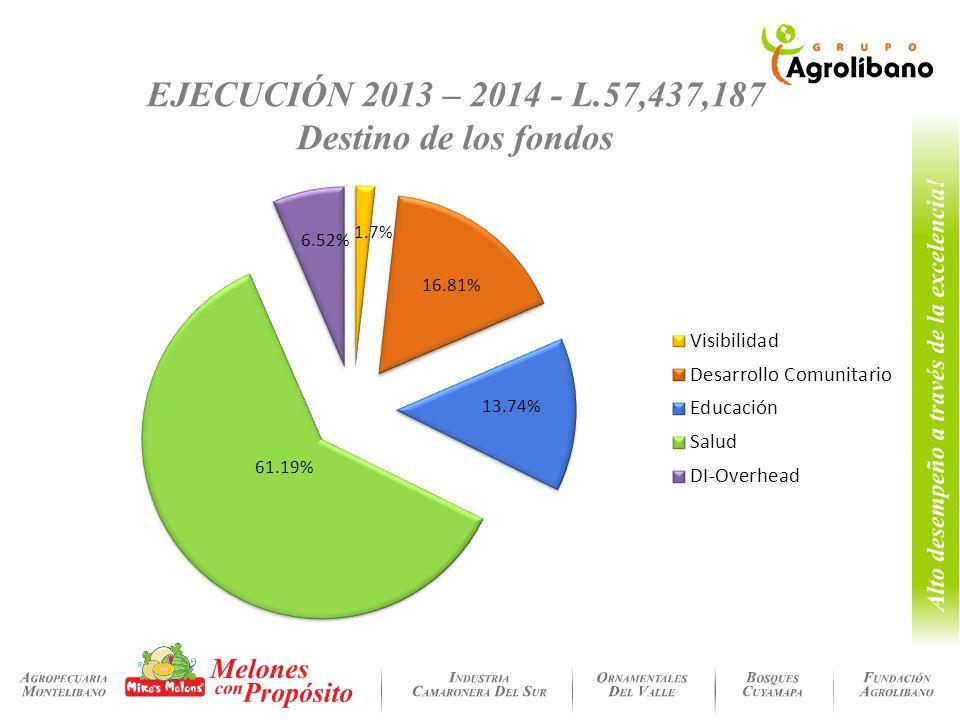 EJECUCIÓN 2013 – 2014 - L.57,437,187 Destino de los fondos