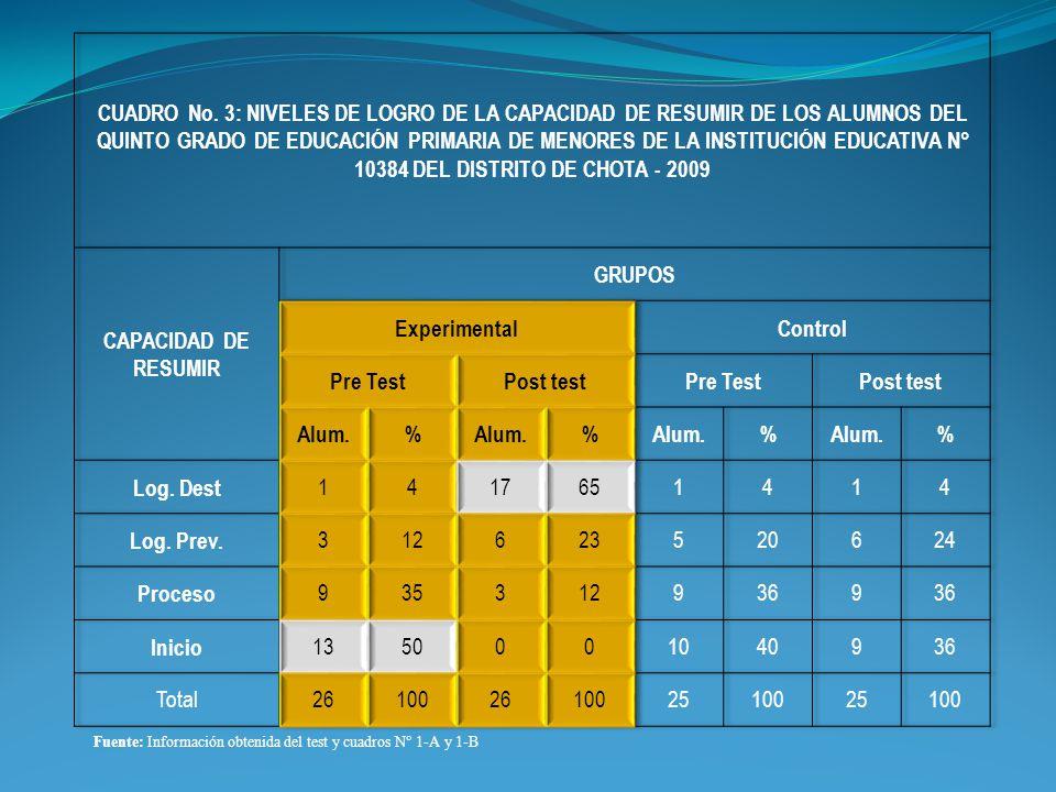 CUADRO No. 3: NIVELES DE LOGRO DE LA CAPACIDAD DE RESUMIR DE LOS ALUMNOS DEL QUINTO GRADO DE EDUCACIÓN PRIMARIA DE MENORES DE LA INSTITUCIÓN EDUCATIVA N° 10384 DEL DISTRITO DE CHOTA - 2009