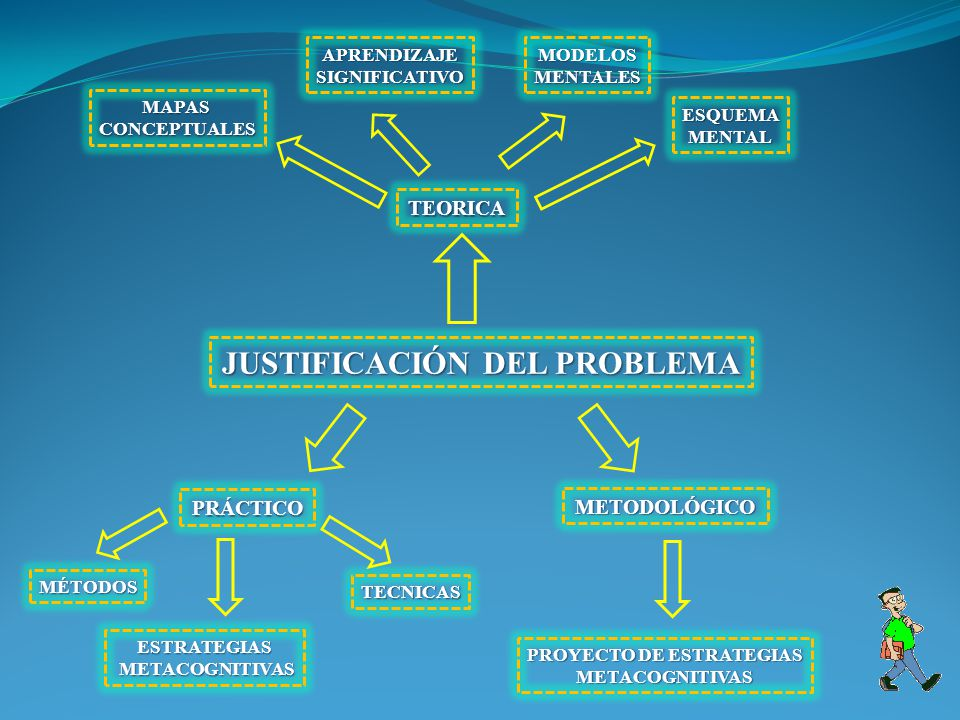 JUSTIFICACIÓN DEL PROBLEMA PROYECTO DE ESTRATEGIAS