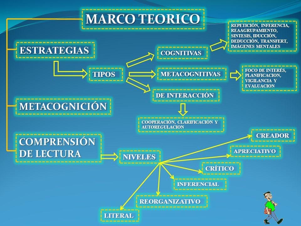 MARCO TEORICO ESTRATEGIAS METACOGNICIÓN COMPRENSIÓN DE LECTURA TIPOS
