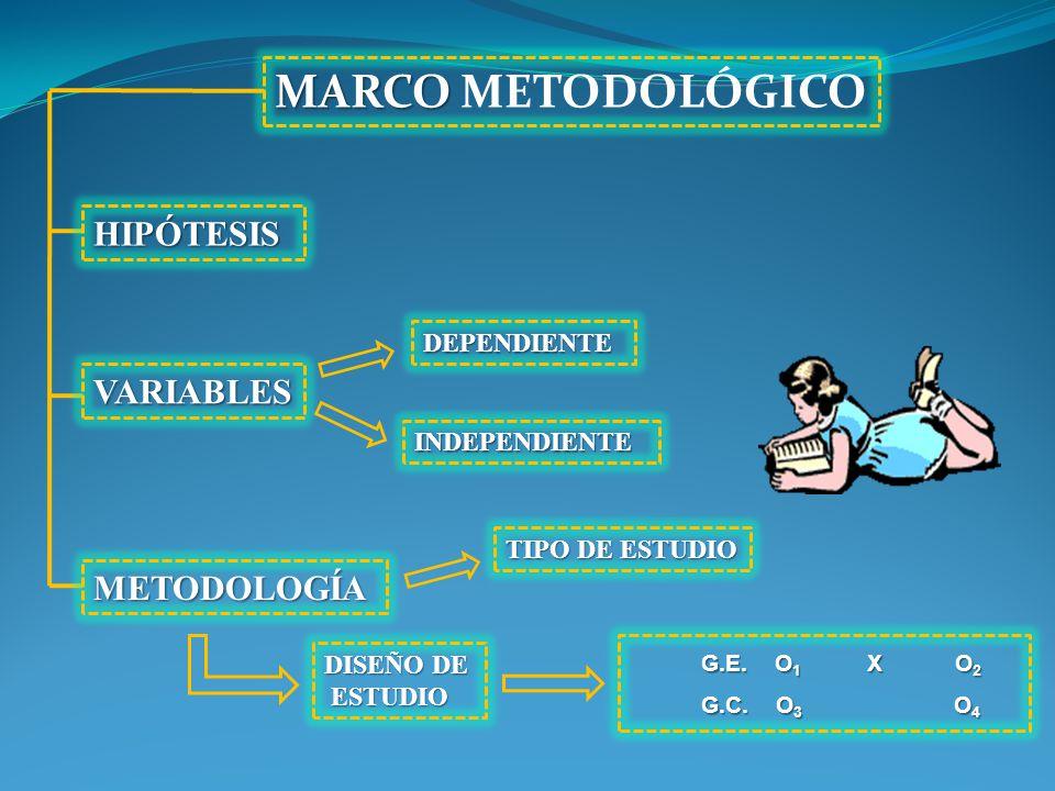 MARCO METODOLÓGICO HIPÓTESIS VARIABLES METODOLOGÍA DEPENDIENTE