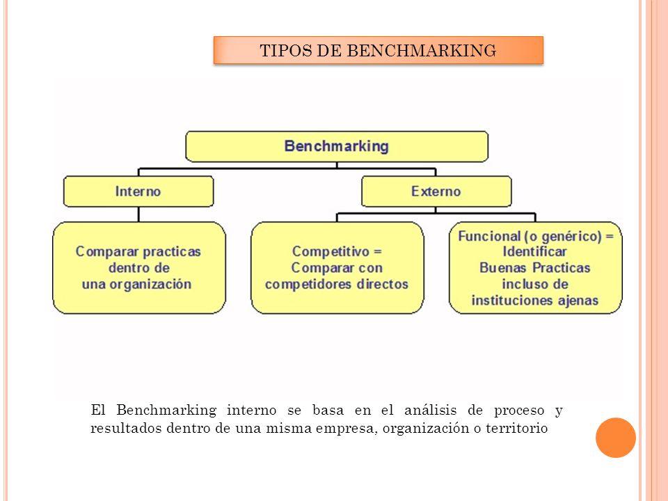 TIPOS DE BENCHMARKING El Benchmarking interno se basa en el análisis de proceso y resultados dentro de una misma empresa, organización o territorio.