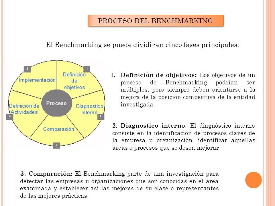 PROCESO DEL BENCHMARKING