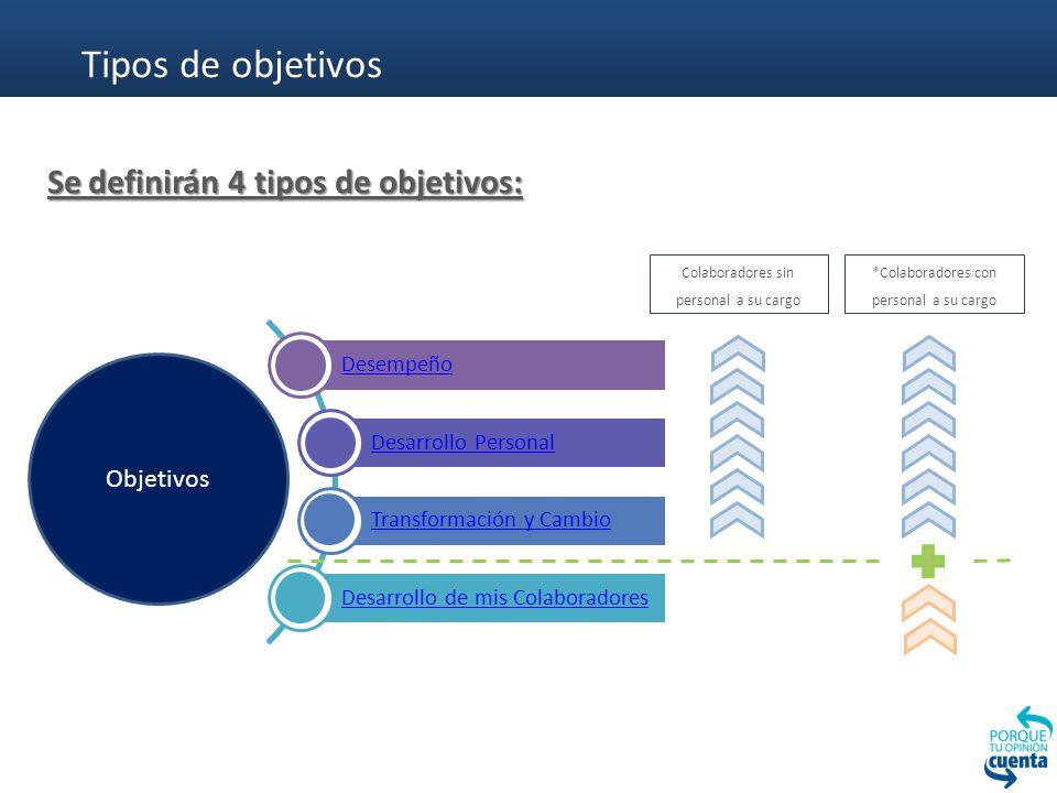 Tipos de objetivos Se definirán 4 tipos de objetivos: Objetivos