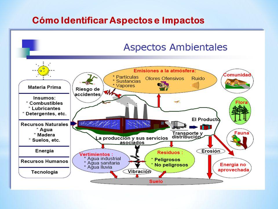 Cómo Identificar Aspectos e Impactos