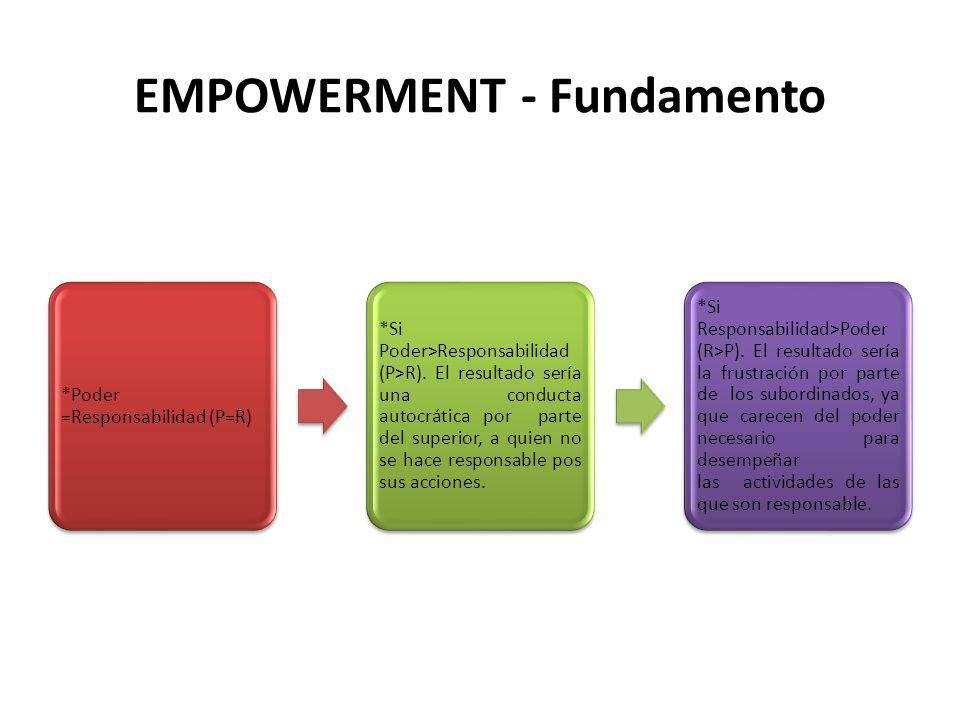 EMPOWERMENT - Fundamento