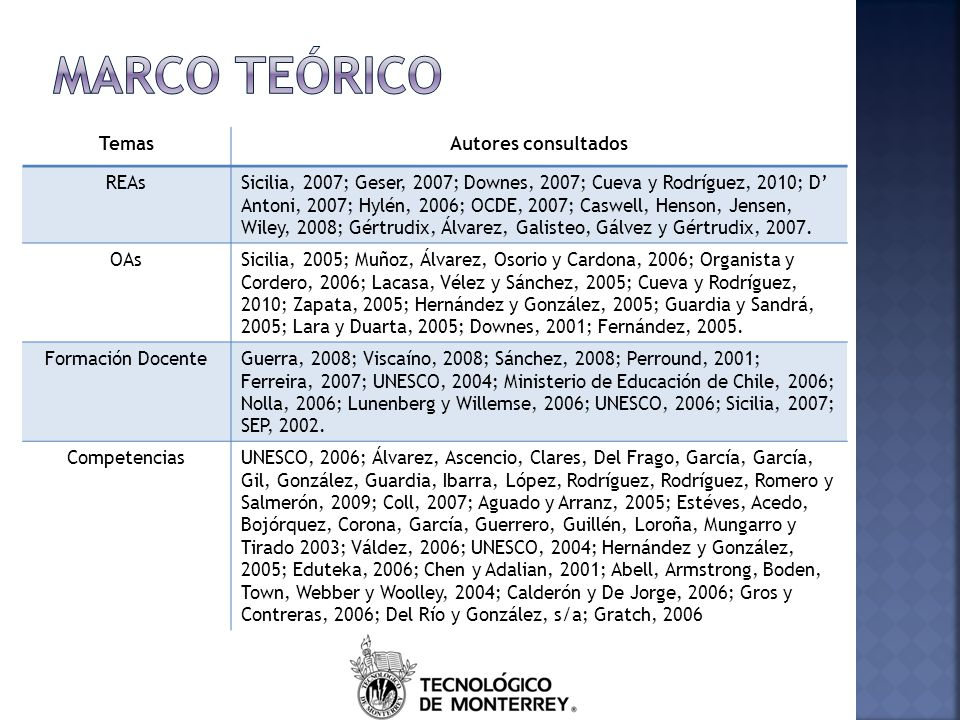Marco teórico Temas Autores consultados REAs