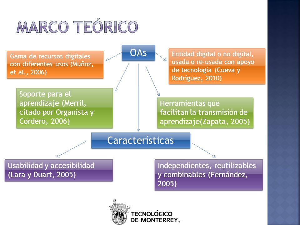 Marco teórico OAs Características