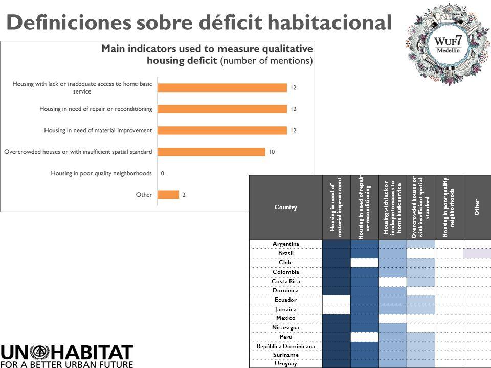 Definiciones sobre déficit habitacional