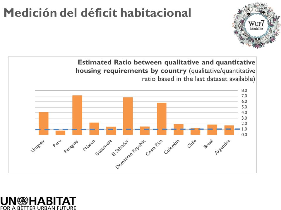 Medición del déficit habitacional