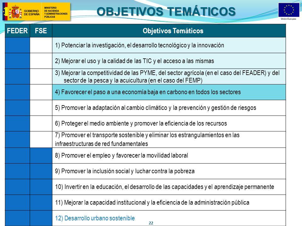 OBJETIVOS TEMÁTICOS FEDER FSE Objetivos Temáticos