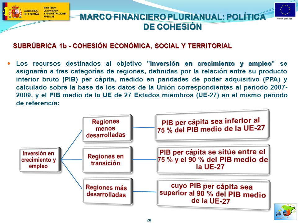 MARCO FINANCIERO PLURIANUAL: POLÍTICA DE COHESIÓN