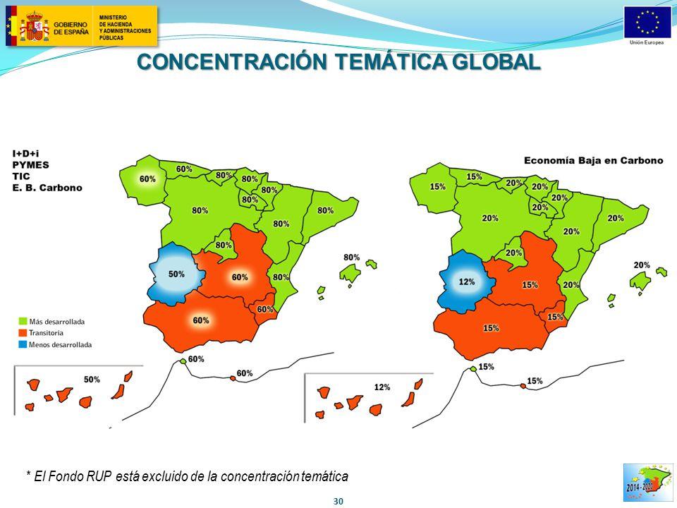 CONCENTRACIÓN TEMÁTICA GLOBAL