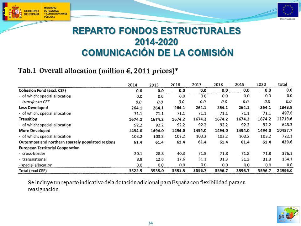 REPARTO FONDOS ESTRUCTURALES 2014-2020 COMUNICACIÓN DE LA COMISIÓN
